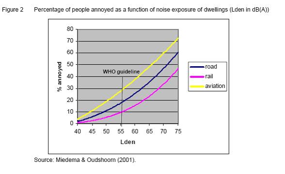 Graph Lden noise